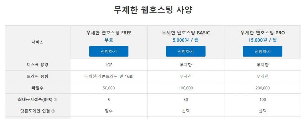 닷홈 무제한 웹호스팅 사양표